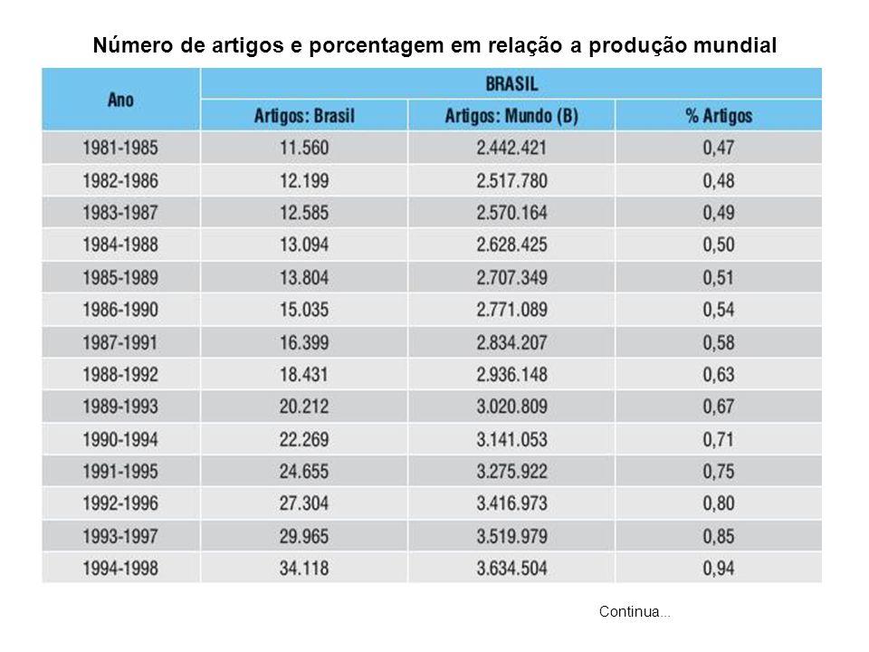 Número de artigos e porcentagem em relação a produção mundial