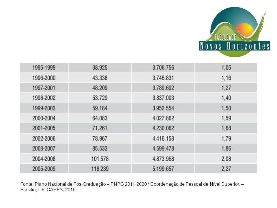 Fonte: Plano Nacional de Pós-Graduação – PNPG 2011-2020 / Coordenação de Pessoal de Nível Superior.