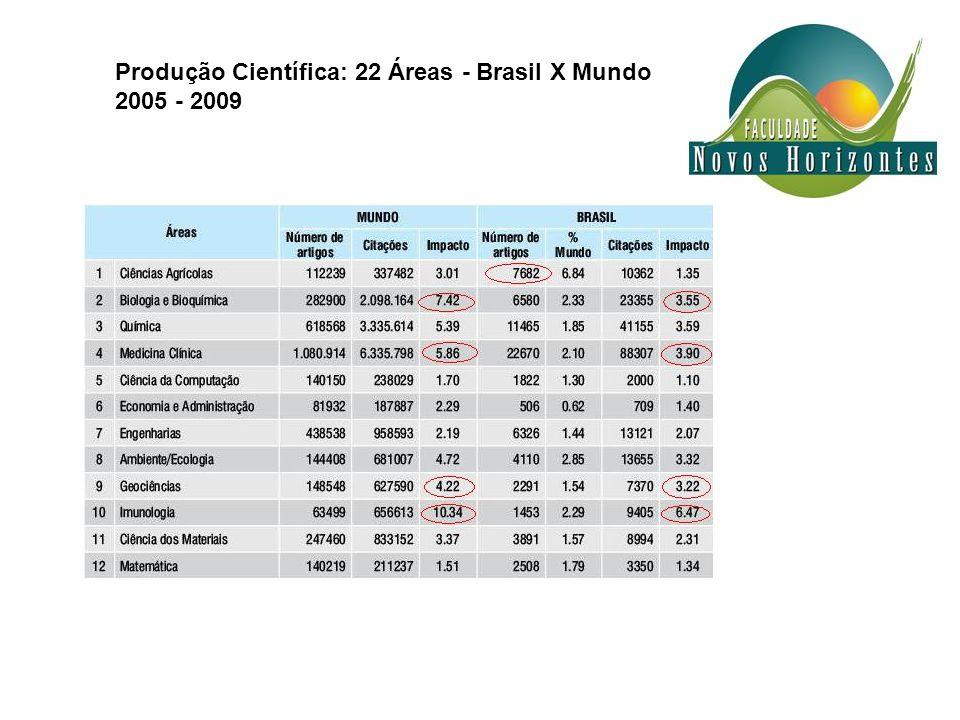 Produção Científica: 22 Áreas - Brasil X Mundo
