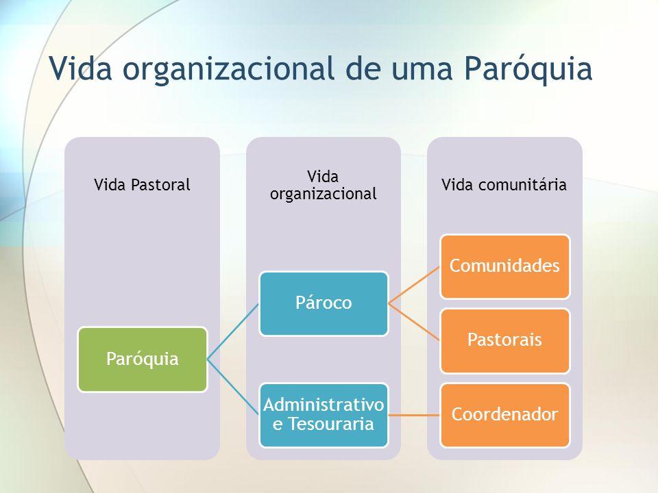 Vida organizacional de uma Paróquia