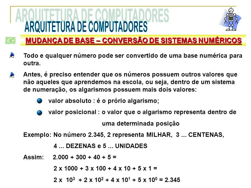 MUDANÇA DE BASE – CONVERSÃO DE SISTEMAS NUMÉRICOS