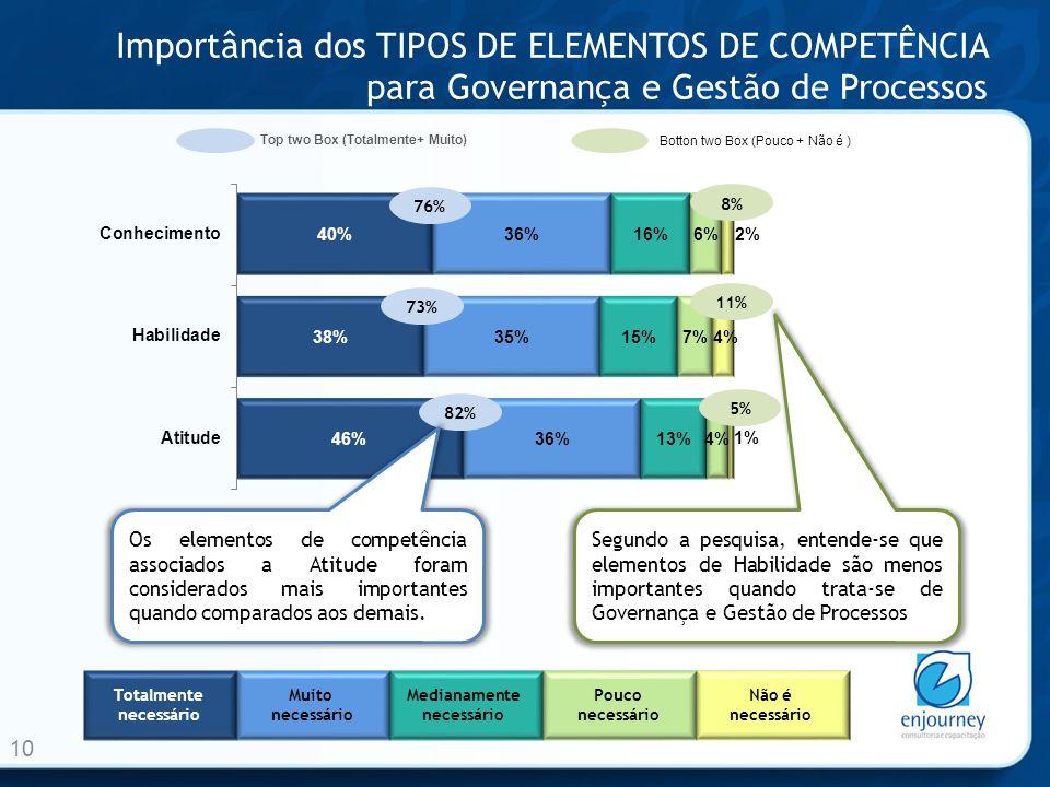 Importância dos TIPOS DE ELEMENTOS DE COMPETÊNCIA para Governança e Gestão de Processos