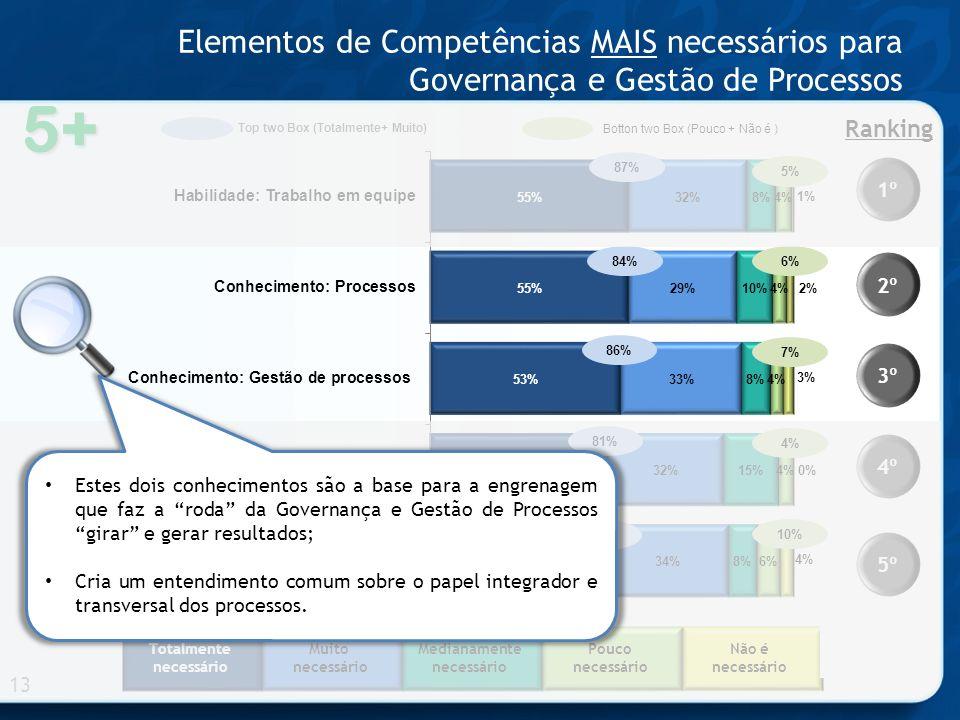 Elementos de Competências MAIS necessários para Governança e Gestão de Processos