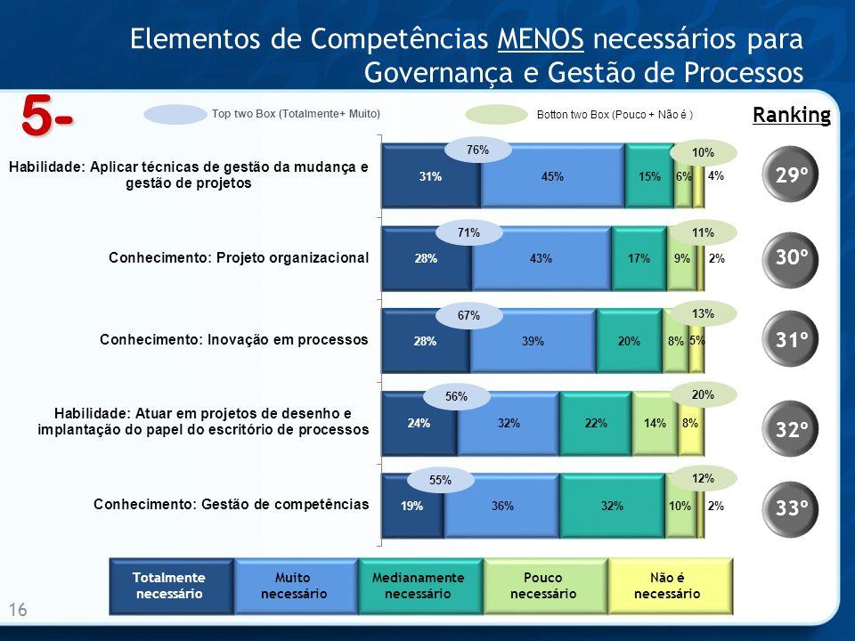 Elementos de Competências MENOS necessários para Governança e Gestão de Processos