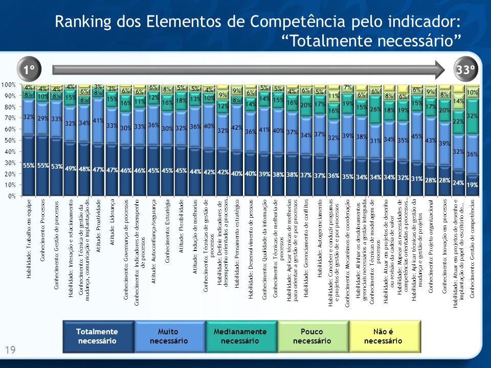 Ranking dos Elementos de Competência pelo indicador: Totalmente necessário