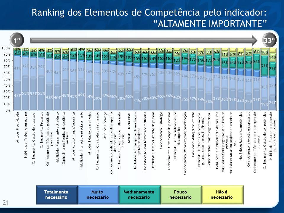 Ranking dos Elementos de Competência pelo indicador: ALTAMENTE IMPORTANTE