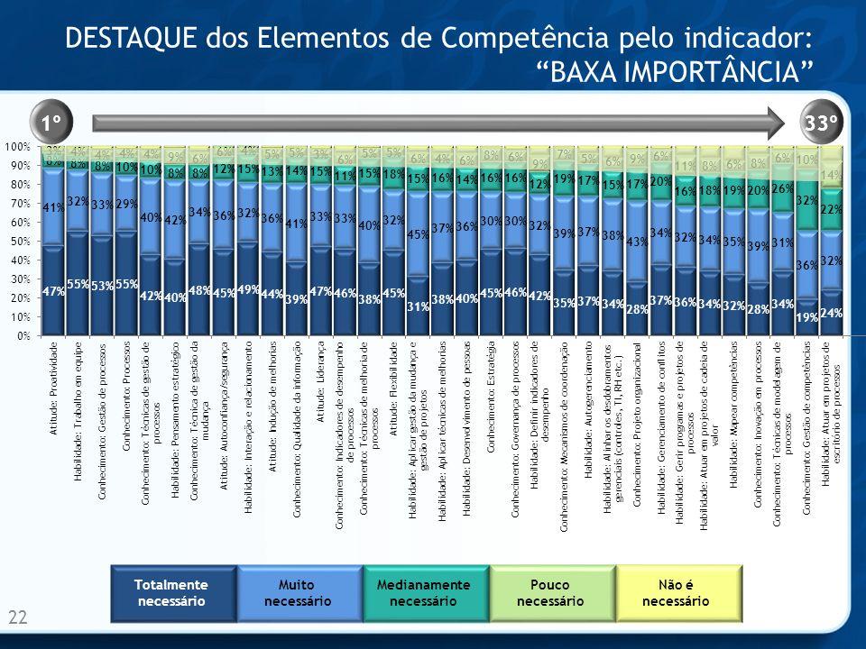 DESTAQUE dos Elementos de Competência pelo indicador: BAXA IMPORTÂNCIA