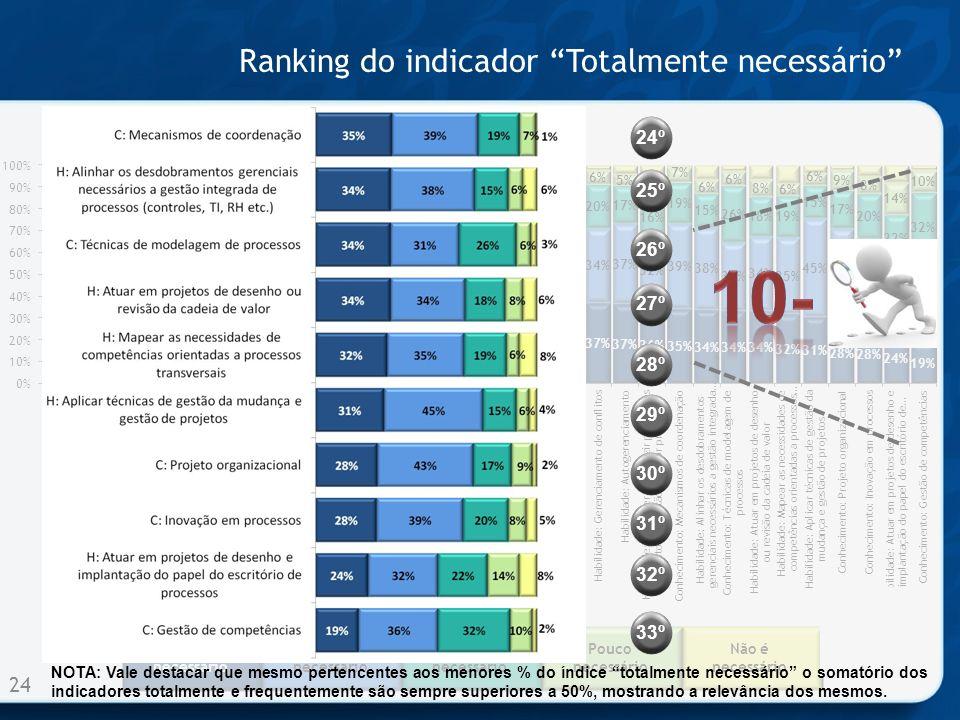 Ranking do indicador Totalmente necessário