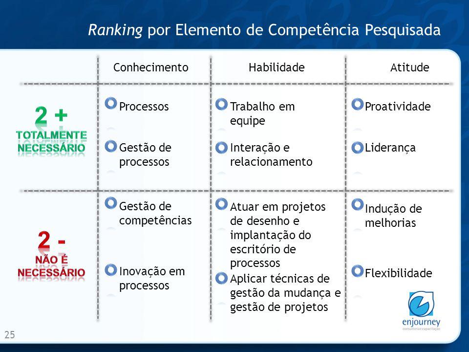 Ranking por Elemento de Competência Pesquisada