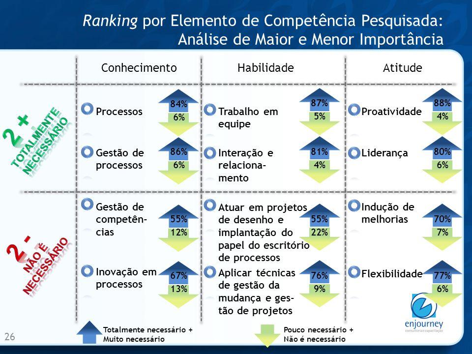 Ranking por Elemento de Competência Pesquisada: Análise de Maior e Menor Importância