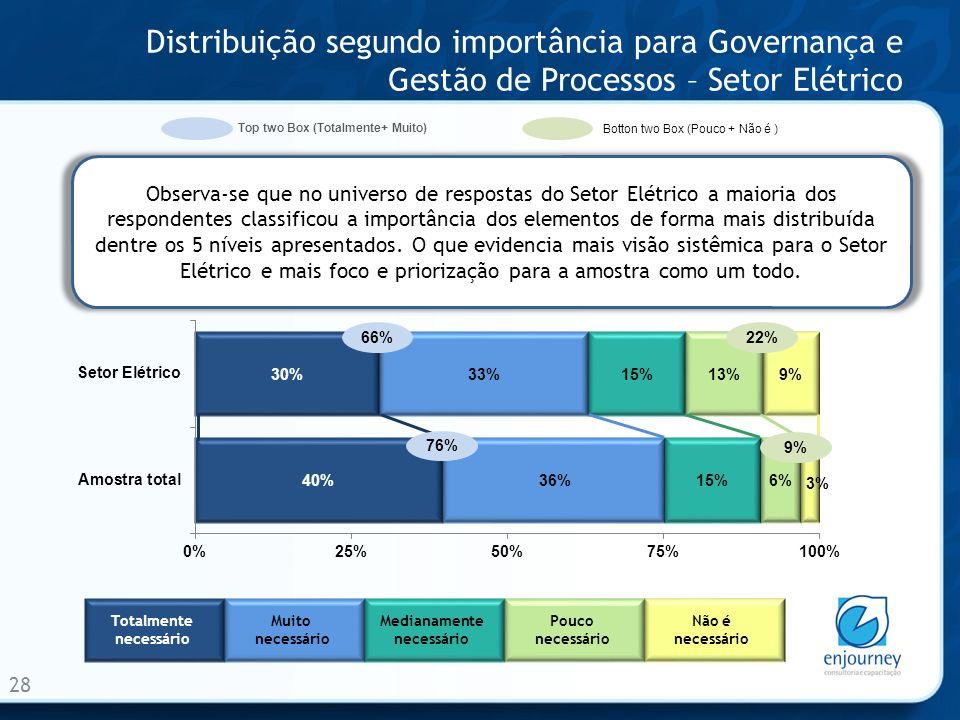 Distribuição segundo importância para Governança e Gestão de Processos – Setor Elétrico