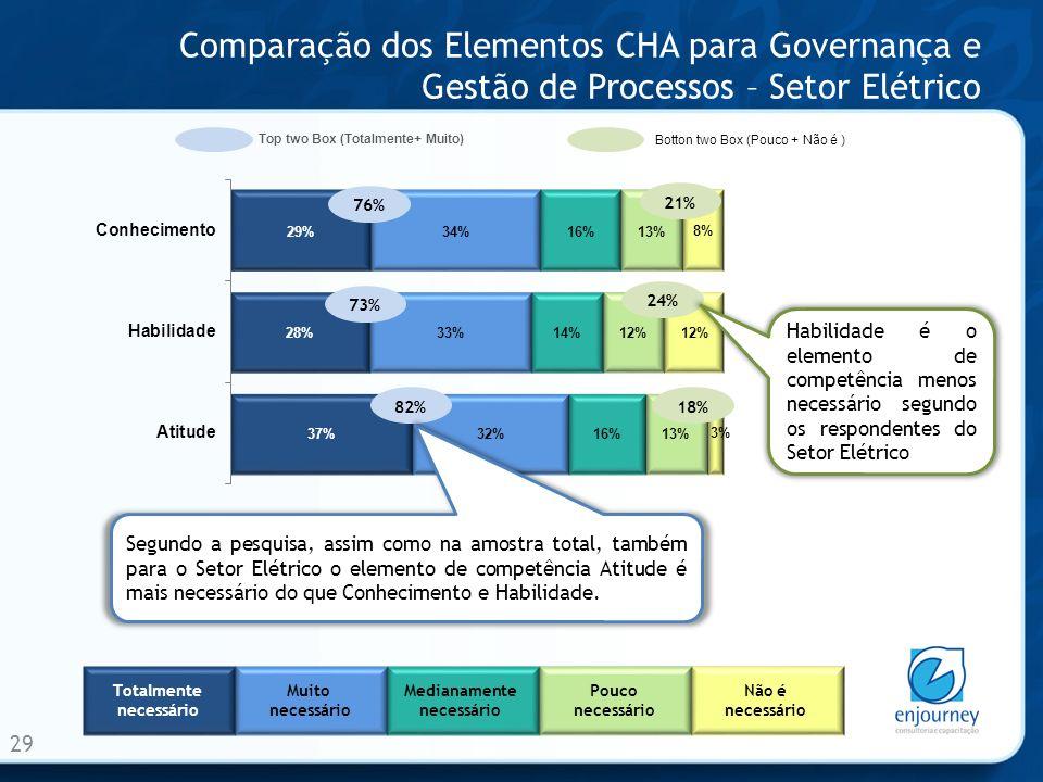 Comparação dos Elementos CHA para Governança e Gestão de Processos – Setor Elétrico