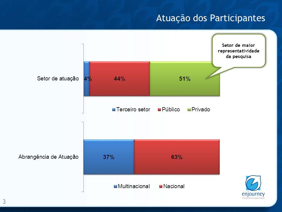 Atuação dos Participantes