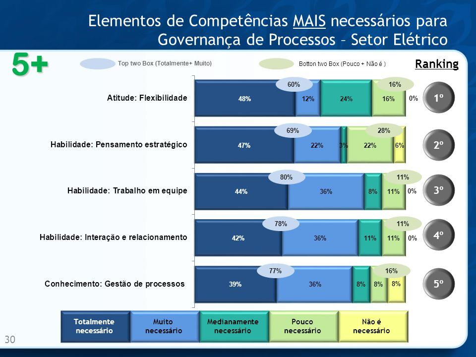 Elementos de Competências MAIS necessários para Governança de Processos – Setor Elétrico