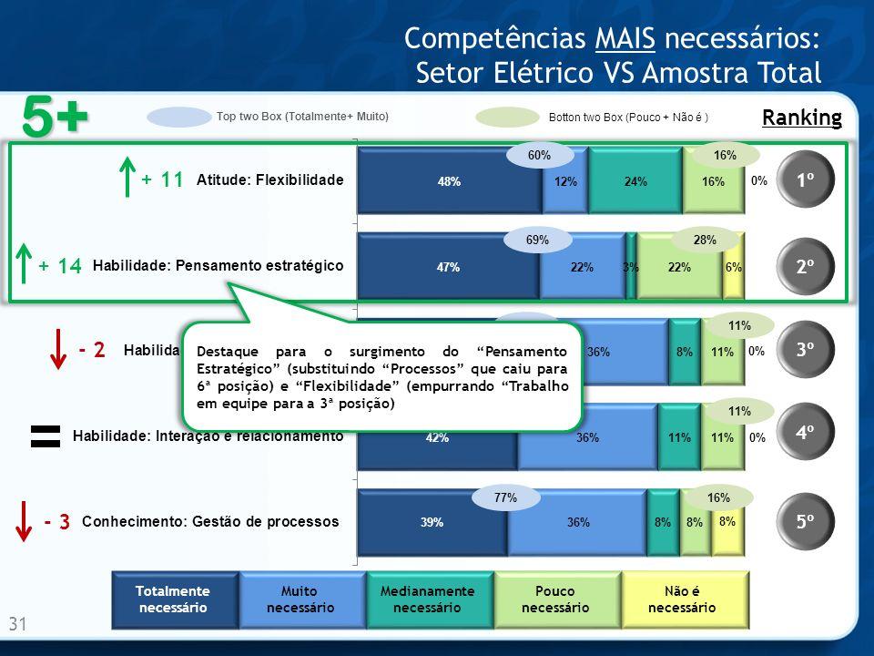 Competências MAIS necessários: Setor Elétrico VS Amostra Total