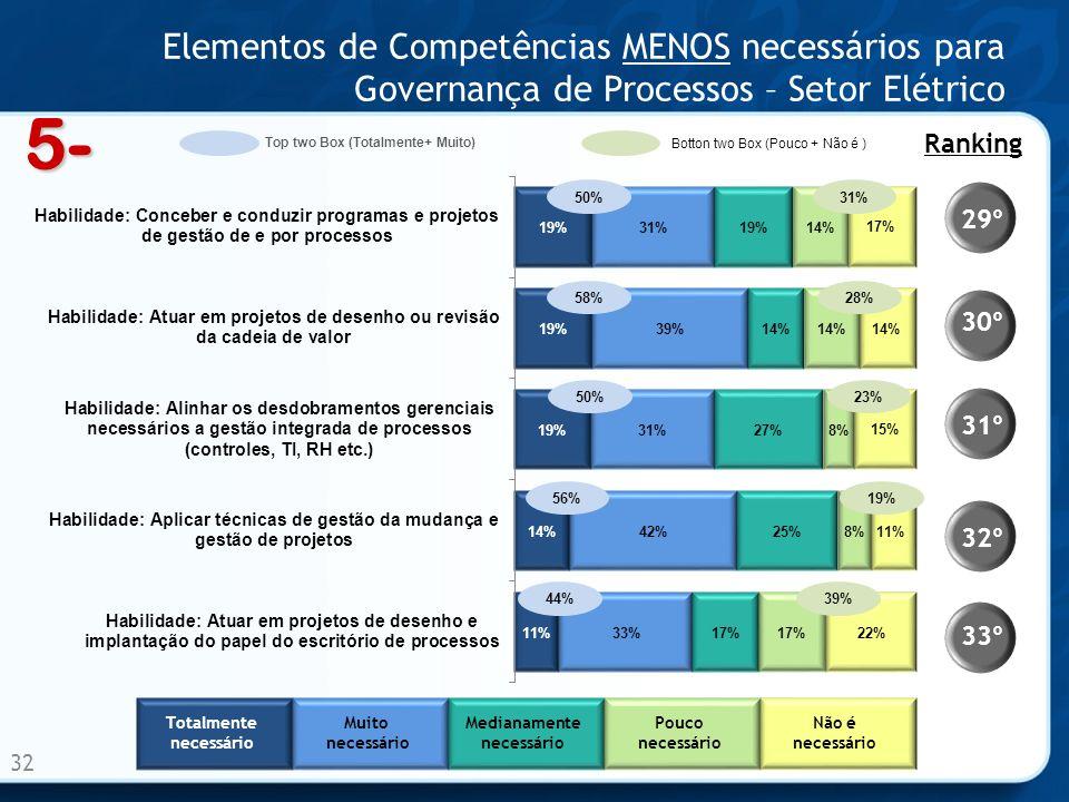 Elementos de Competências MENOS necessários para Governança de Processos – Setor Elétrico