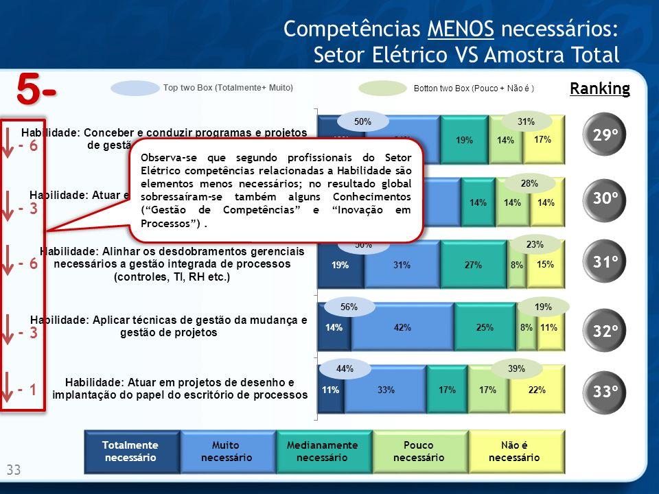 Competências MENOS necessários: Setor Elétrico VS Amostra Total