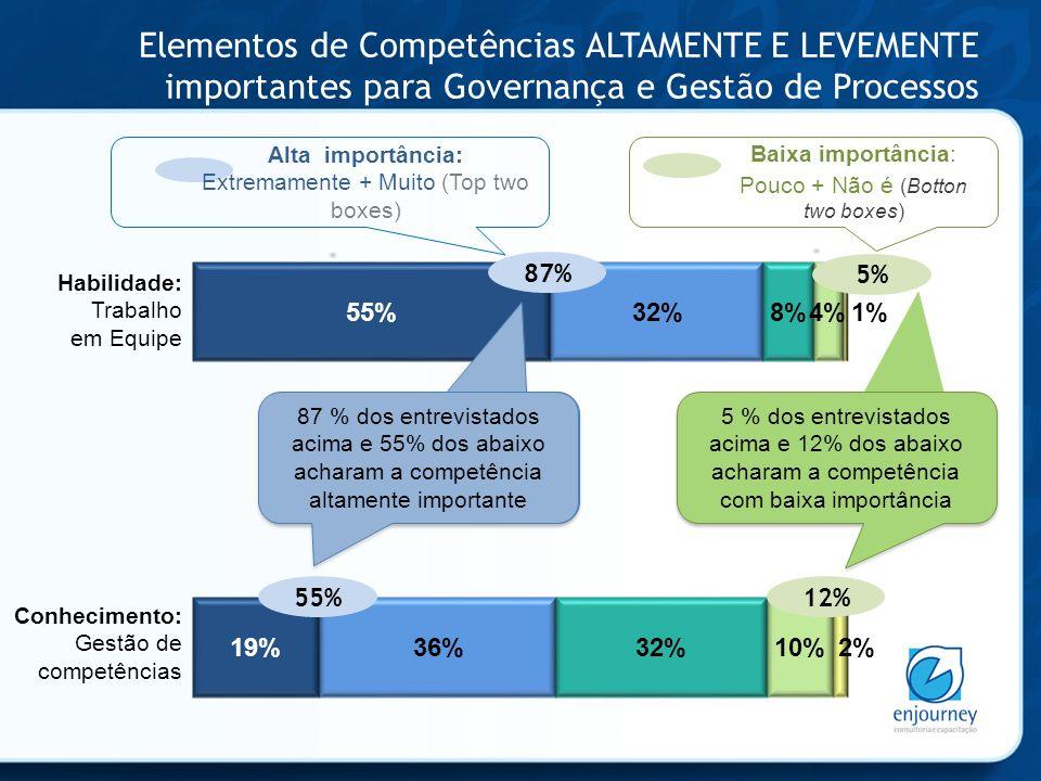 Elementos de Competências ALTAMENTE E LEVEMENTE importantes para Governança e Gestão de Processos