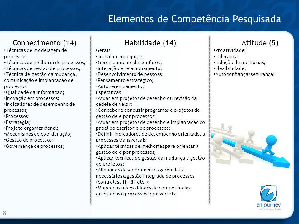 Elementos de Competência Pesquisada