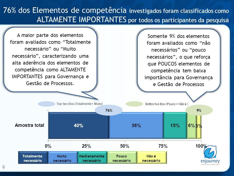 76% dos Elementos de competência investigados foram classificados como ALTAMENTE IMPORTANTES por todos os participantes da pesquisa