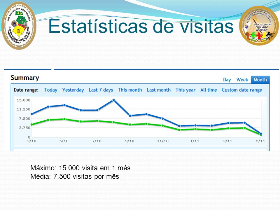 Estatísticas de visitas