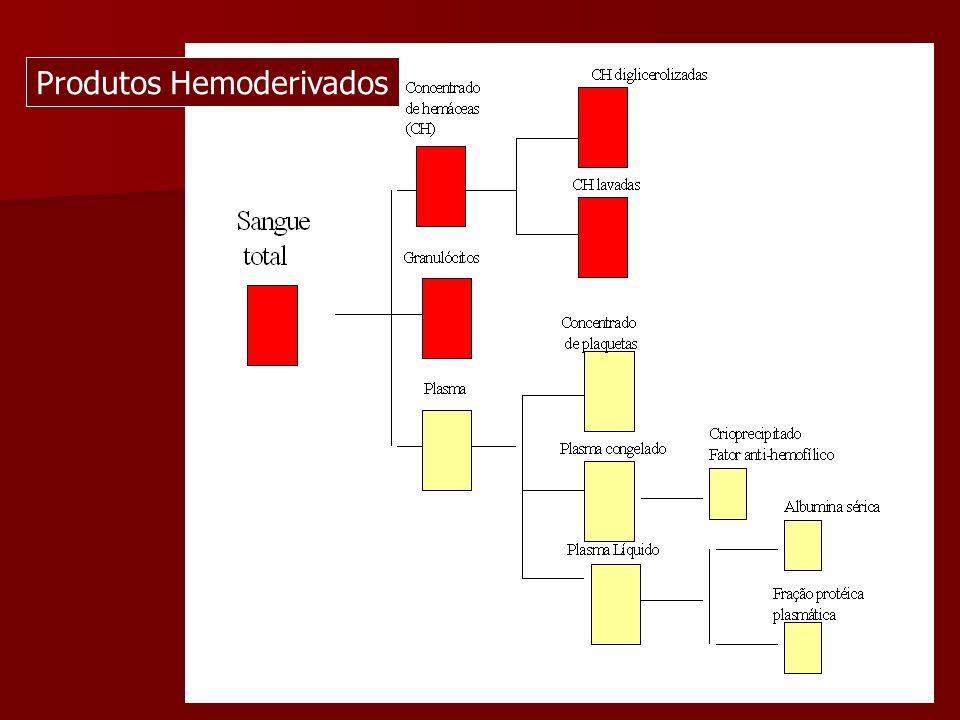 Produtos Hemoderivados