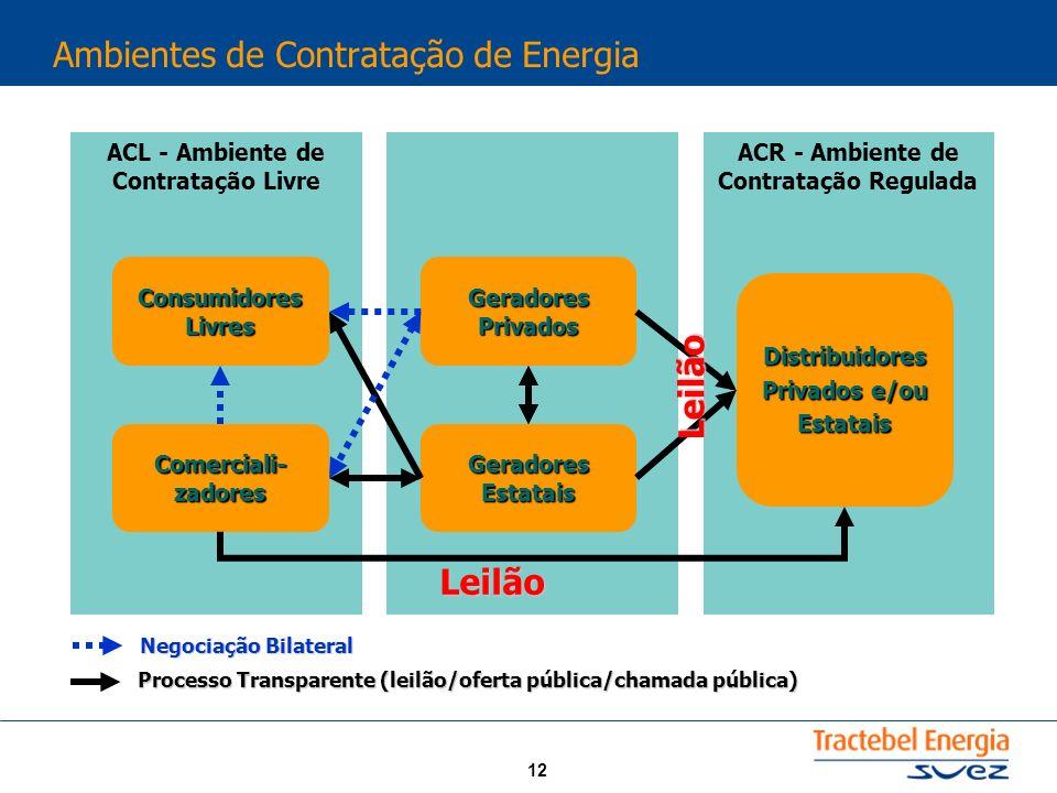 Ambientes de Contratação de Energia