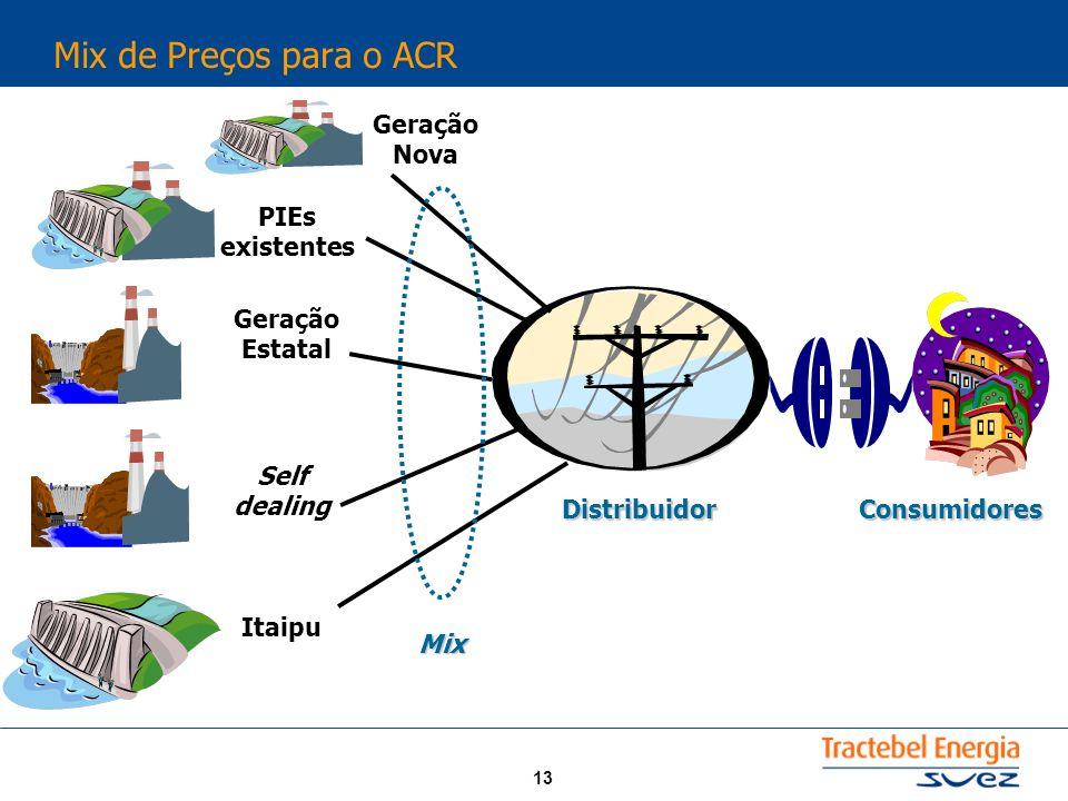 Mix de Preços para o ACR Geração Nova PIEs existentes Geração Estatal