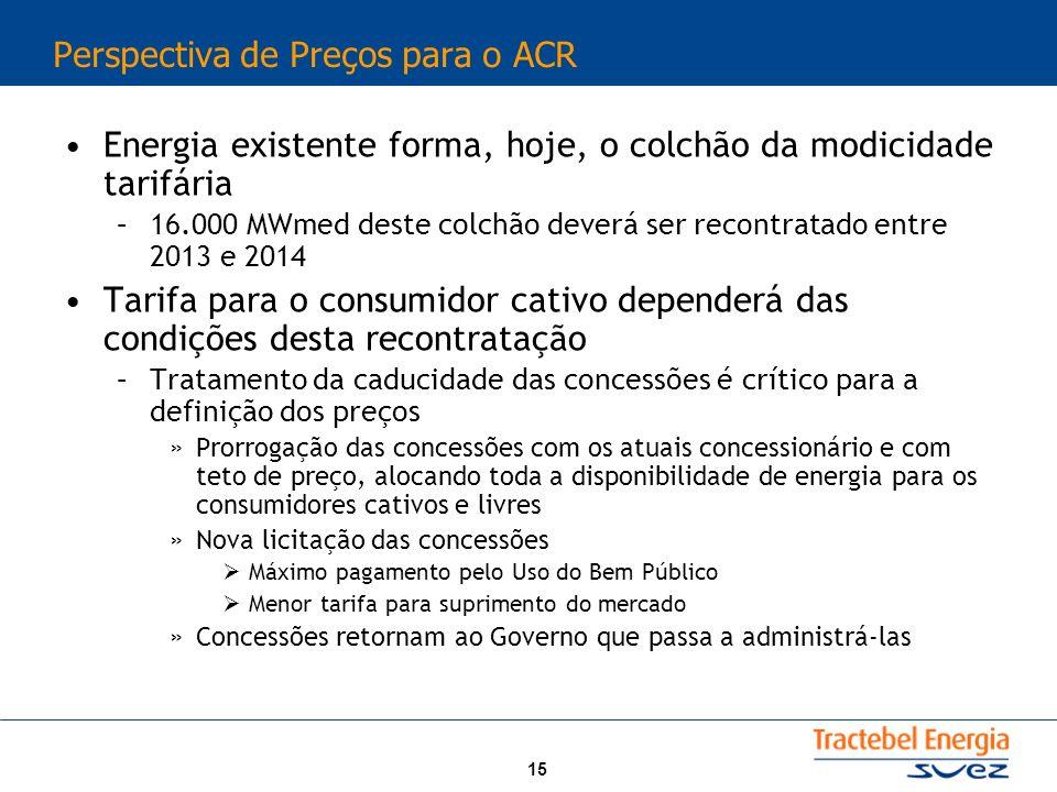 Perspectiva de Preços para o ACR
