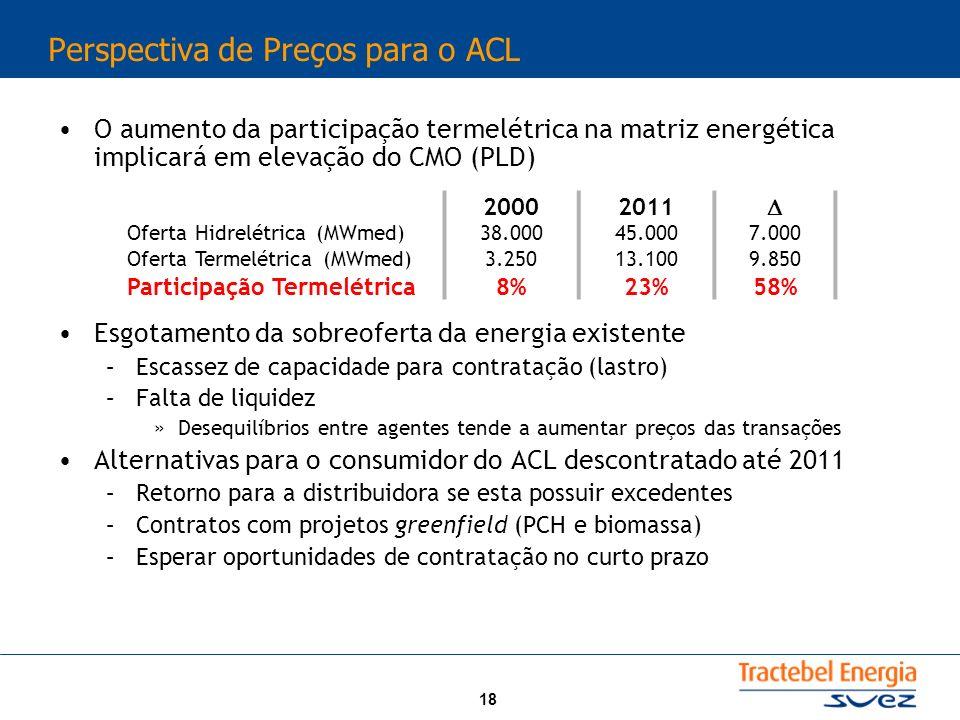 Perspectiva de Preços para o ACL