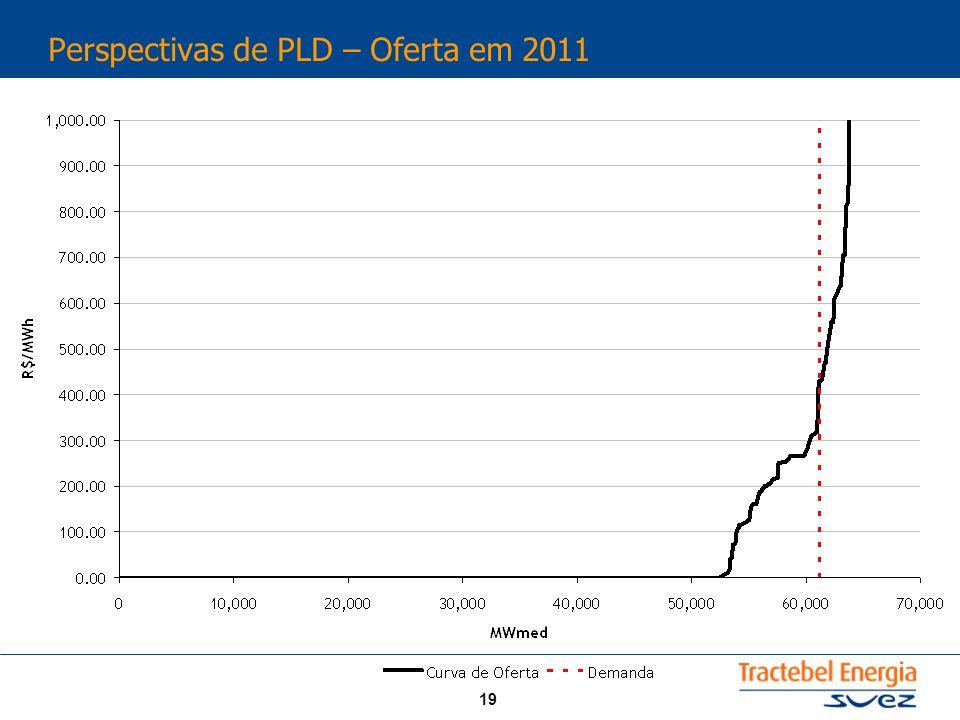 Perspectivas de PLD – Oferta em 2011