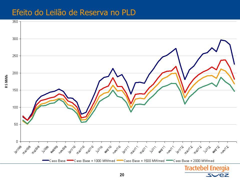 Efeito do Leilão de Reserva no PLD