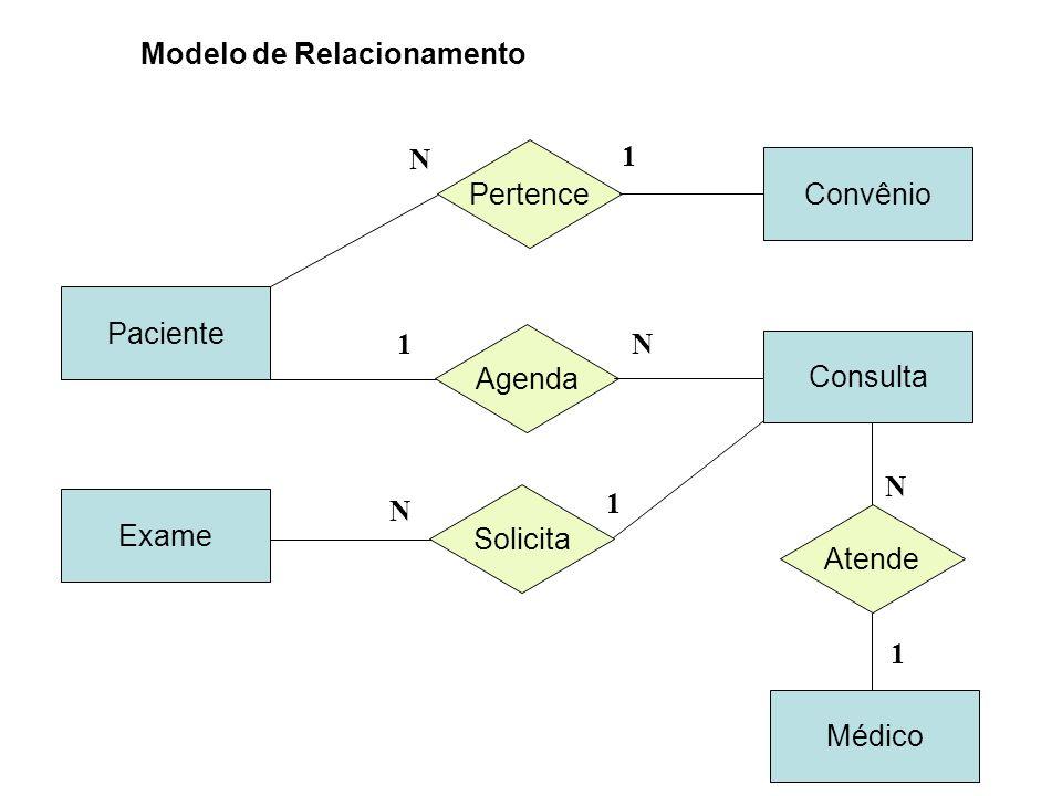Modelo de Relacionamento