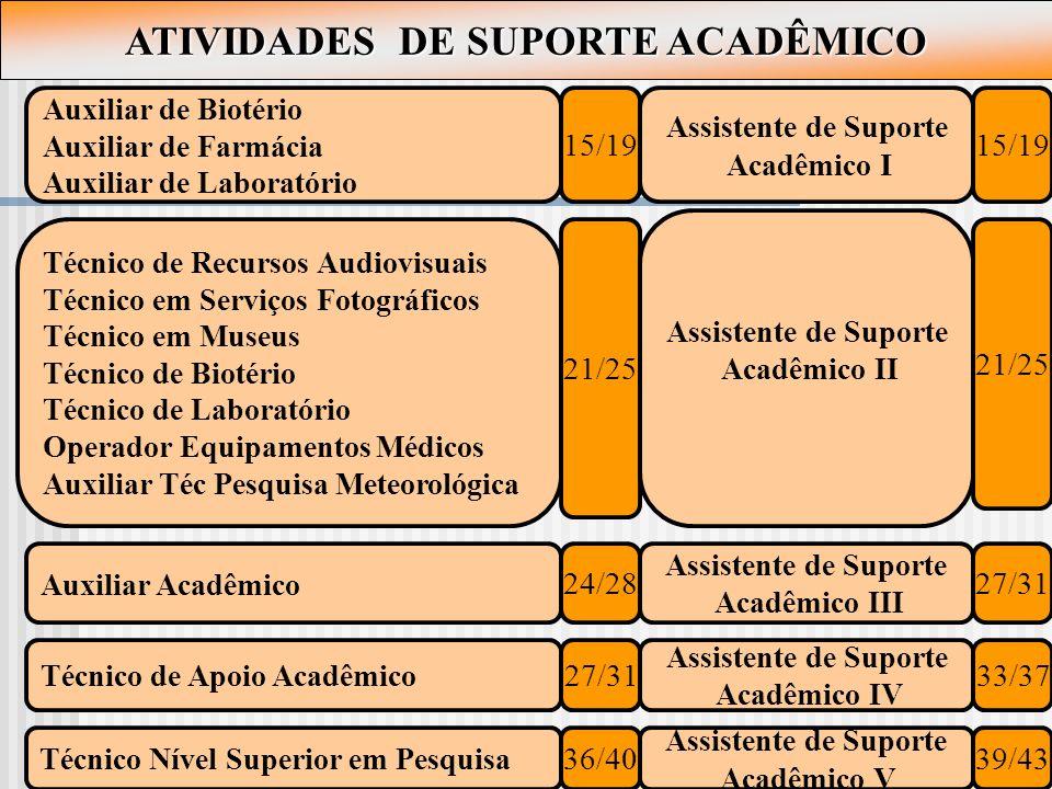 ATIVIDADES DE SUPORTE ACADÊMICO
