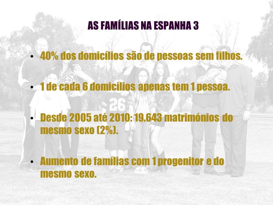 40% dos domicílios são de pessoas sem filhos.