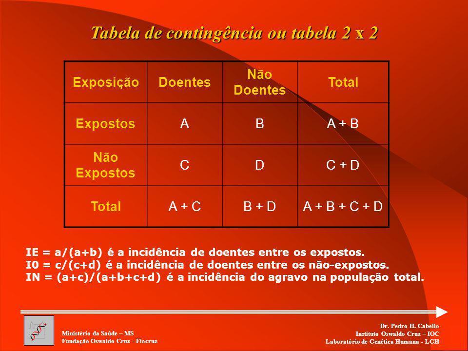 Tabela de contingência ou tabela 2 x 2