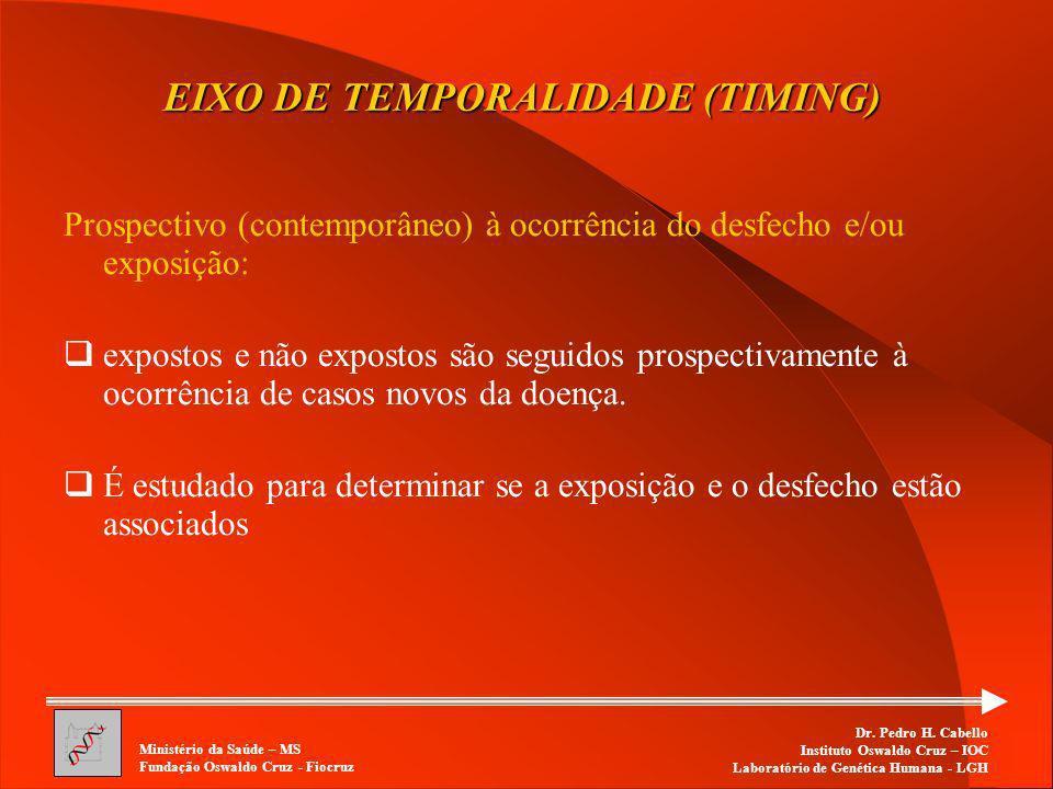 EIXO DE TEMPORALIDADE (TIMING)