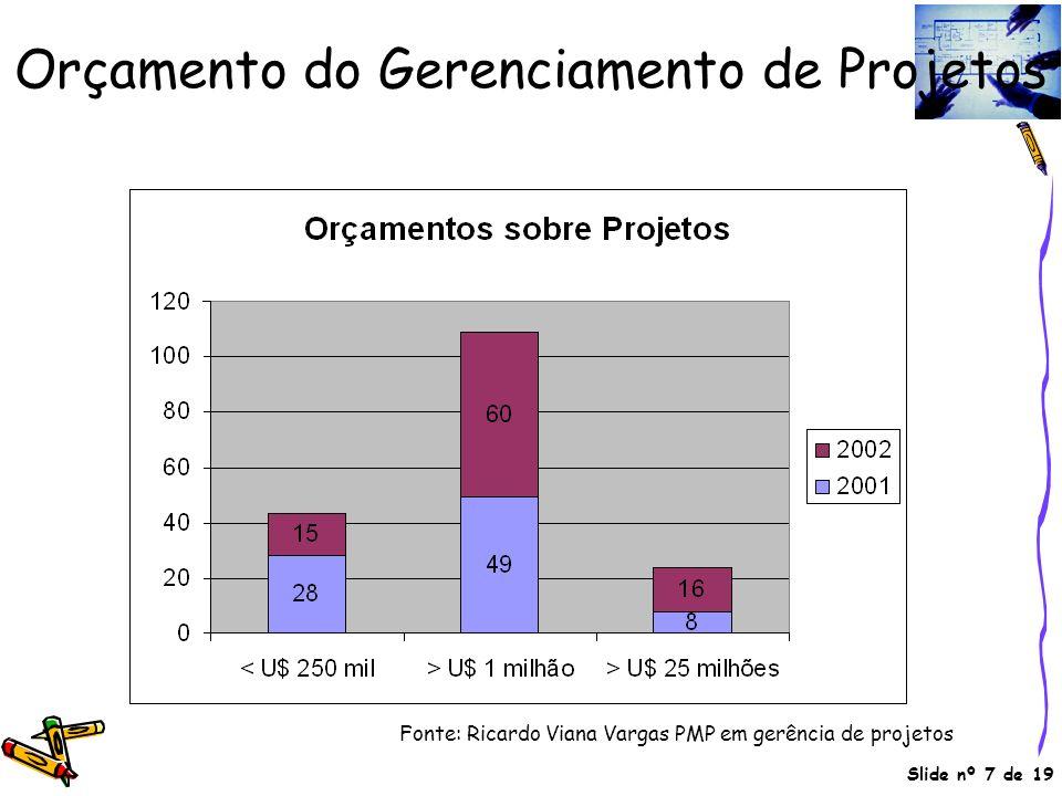 Orçamento do Gerenciamento de Projetos