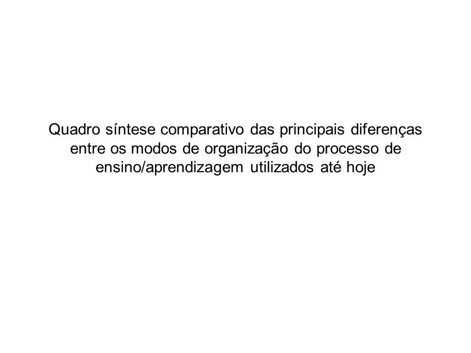Quadro síntese comparativo das principais diferenças entre os modos de organização do processo de ensino/aprendizagem utilizados até hoje