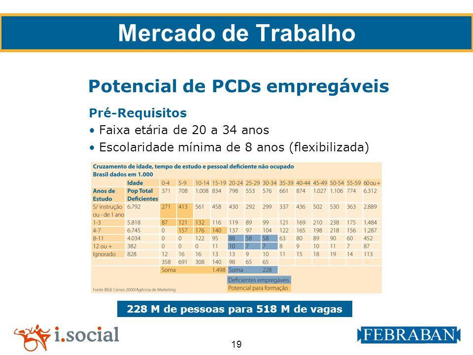 Potencial de PCDs empregáveis 228 M de pessoas para 518 M de vagas