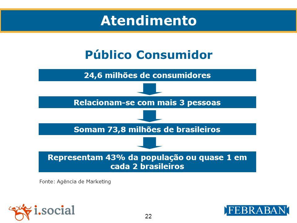 Atendimento Público Consumidor 24,6 milhões de consumidores