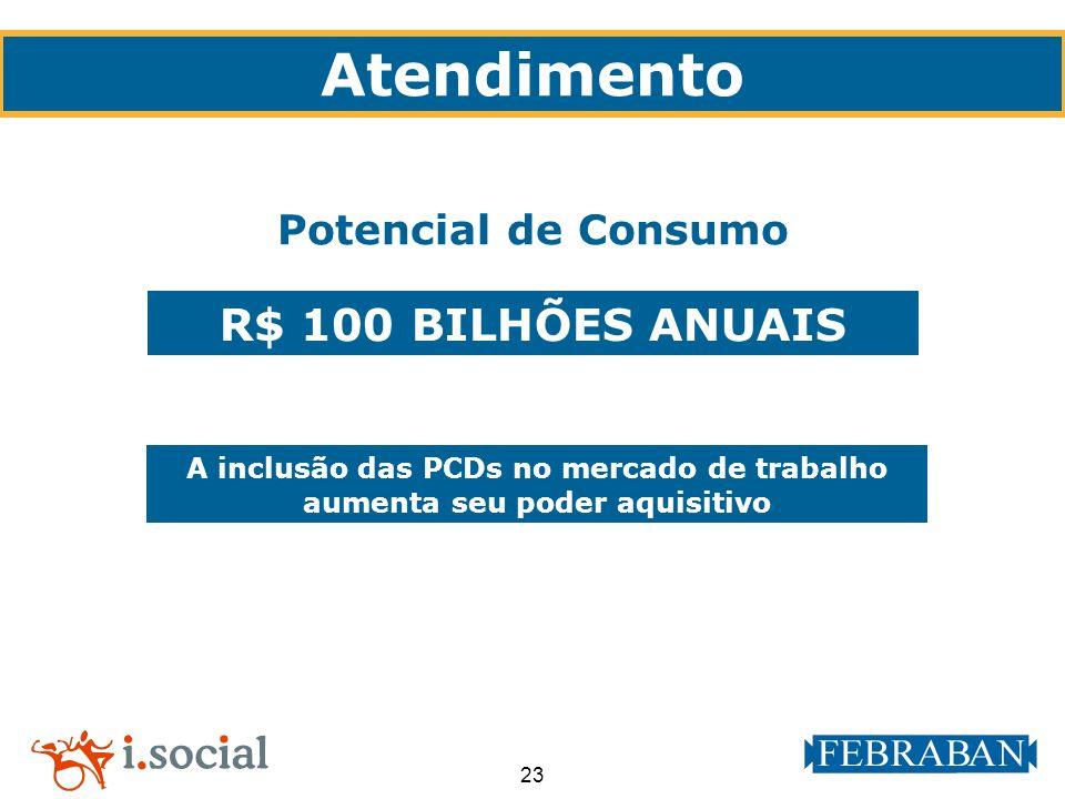 Atendimento R$ 100 BILHÕES ANUAIS Potencial de Consumo