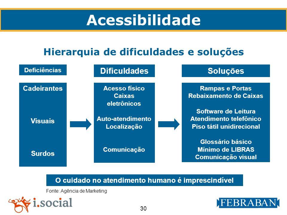 Acessibilidade Hierarquia de dificuldades e soluções Dificuldades