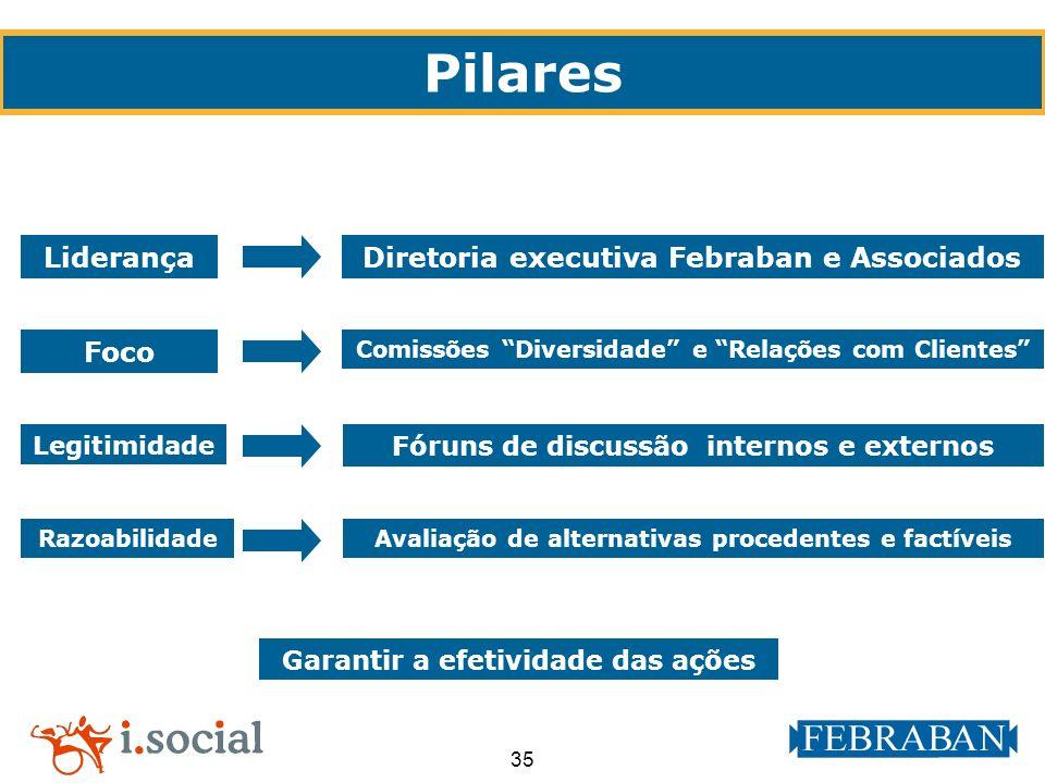 Pilares Liderança Diretoria executiva Febraban e Associados Foco