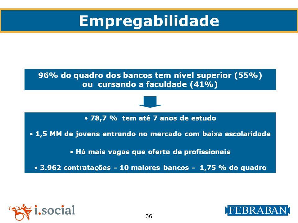 Empregabilidade 96% do quadro dos bancos tem nível superior (55%)
