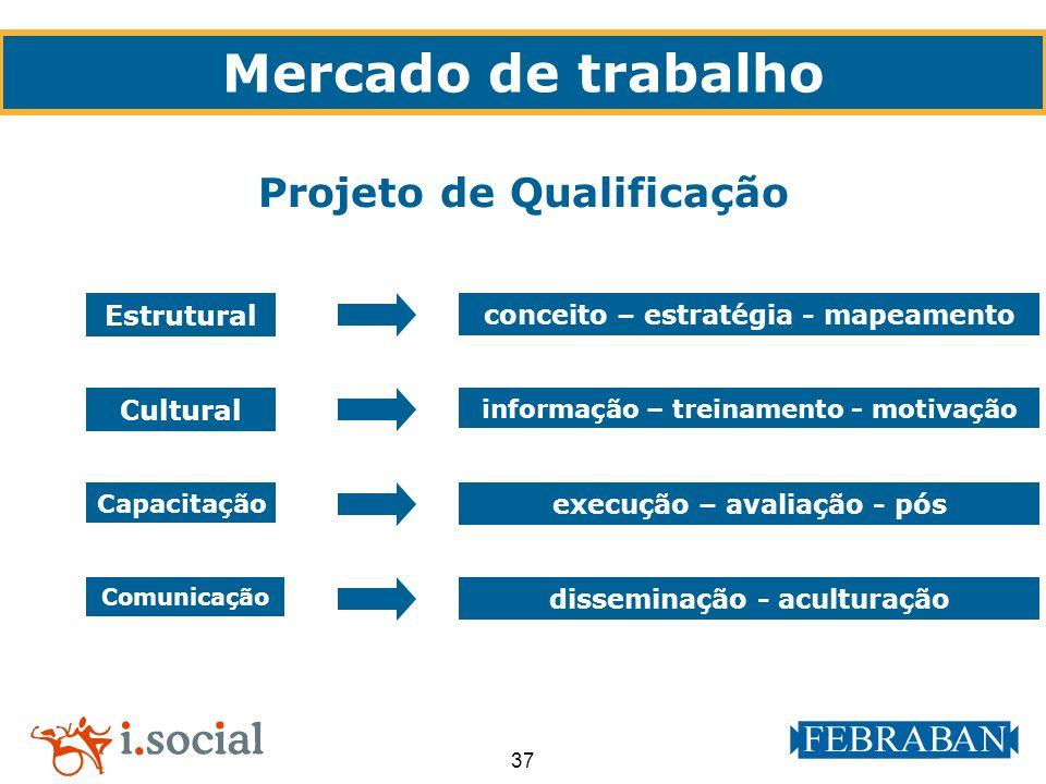 Mercado de trabalho Projeto de Qualificação Estrutural Cultural