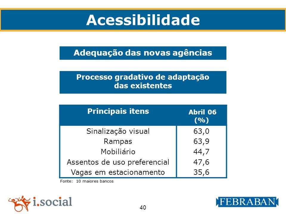 Adequação das novas agências Processo gradativo de adaptação