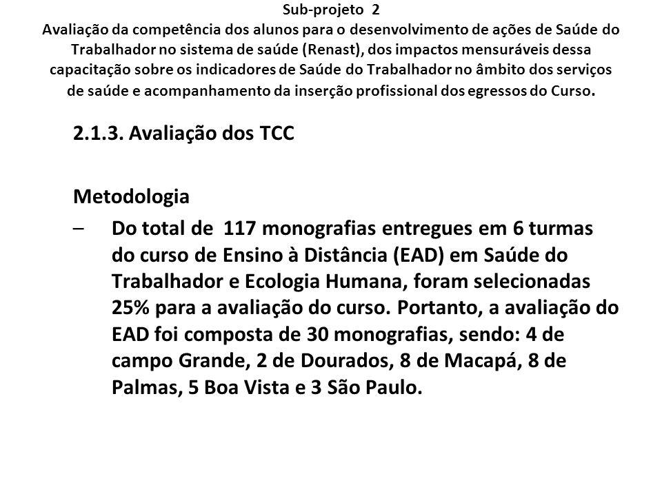 2.1.3. Avaliação dos TCC Metodologia