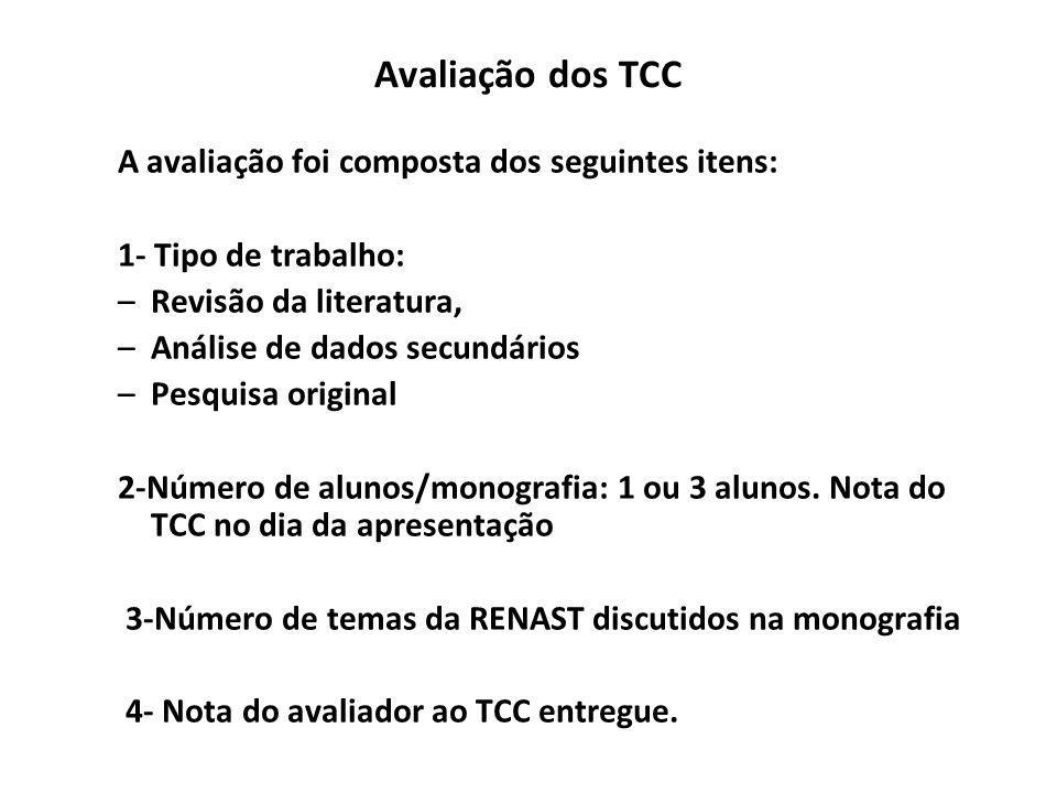 Avaliação dos TCC A avaliação foi composta dos seguintes itens: