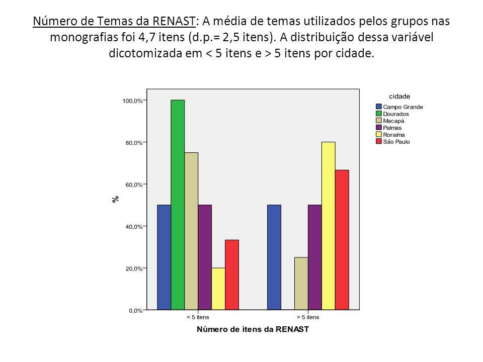 Número de Temas da RENAST: A média de temas utilizados pelos grupos nas monografias foi 4,7 itens (d.p.= 2,5 itens).